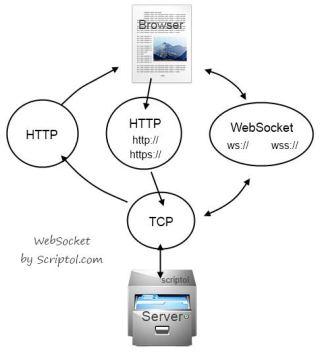 Websocket vs Ajax