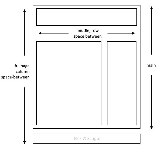Modèle de page flex