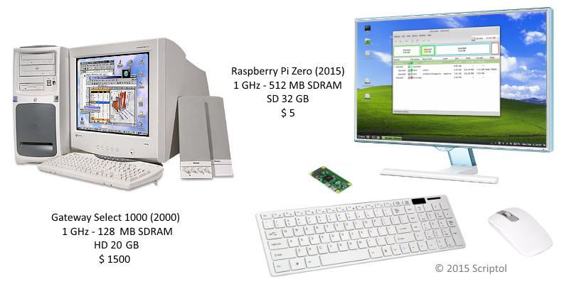 Raspberry Pi Zero vs. Gateway Select 1000