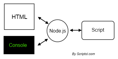 JavaScript at command line, diagram of operation