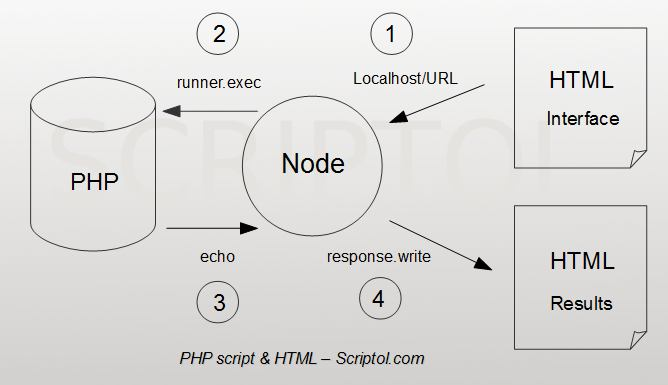 PHP, HTML and Node.js