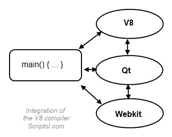 The V8 JavaScript compiler