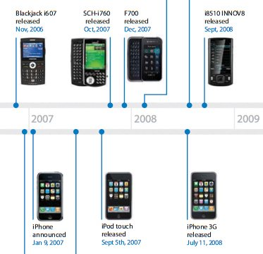 iphone history timeline apple against samsung 11925
