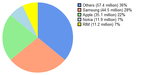 Market shares for smartphones, april 2012