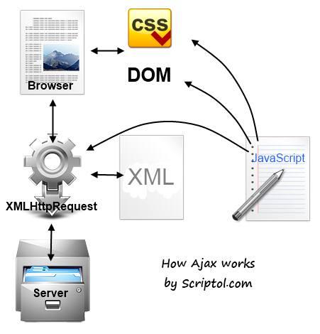 Ajax, Asynchronous JavaScript + XML