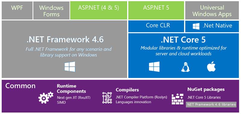 .NET 2015