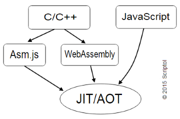 WebAssembly, bytecode for browser