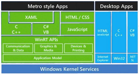 Windows 8 internal design
