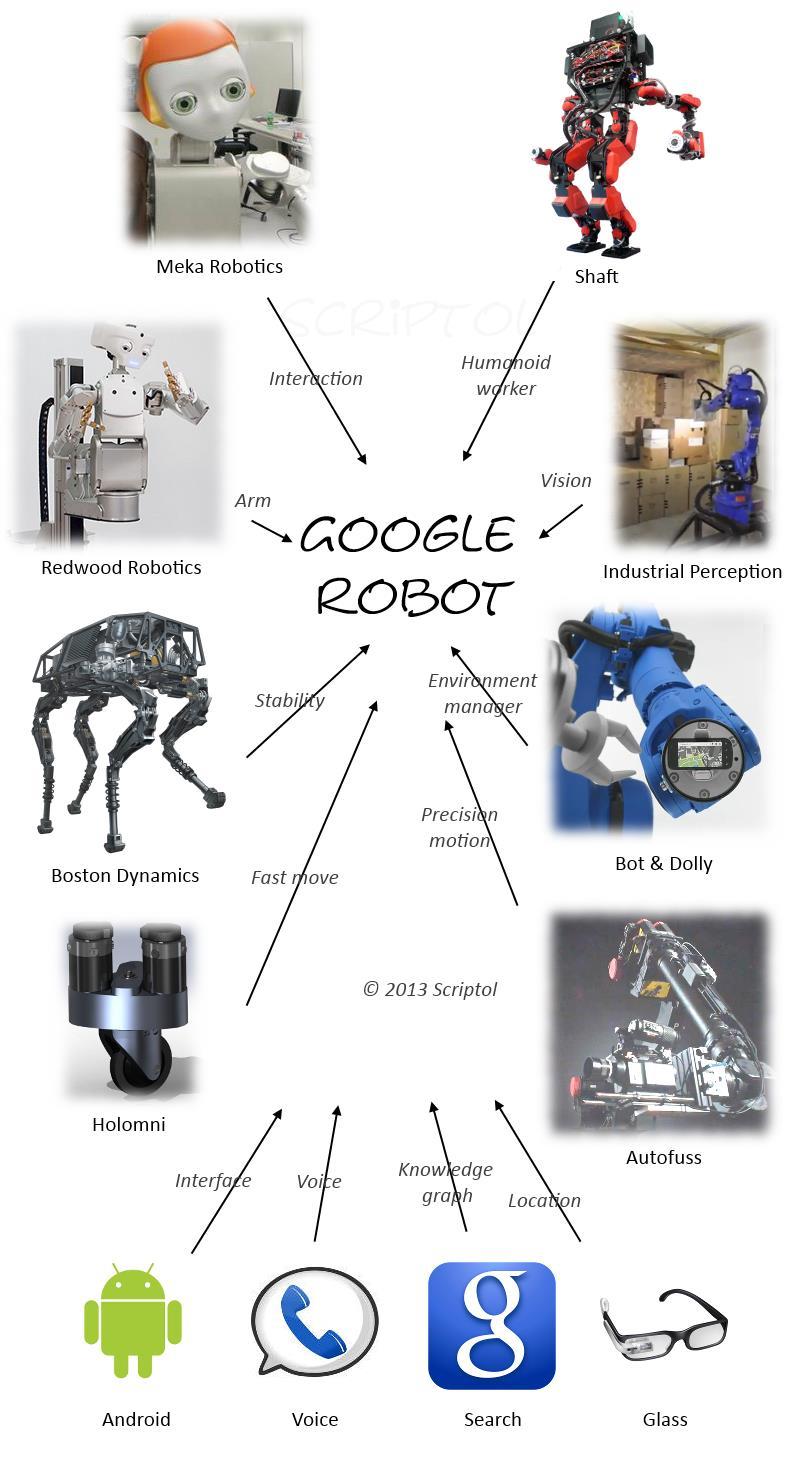 Google robot imagined