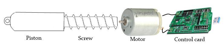 Schemasof an actuator