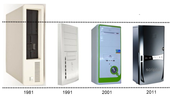 Evolution of the size of desktop computers from 1981 to 2011